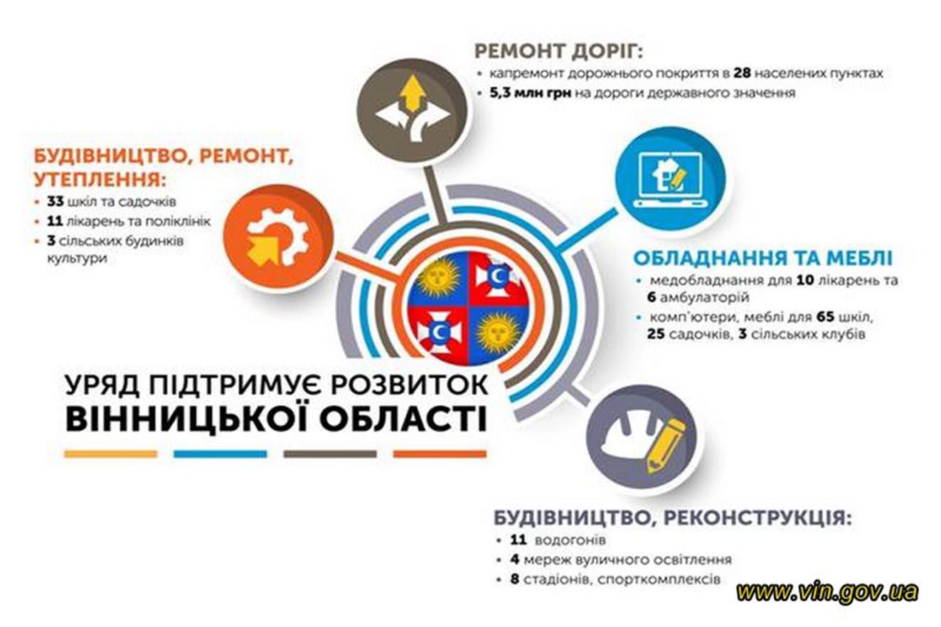 Уряд виділив значний фінансовий ресурс на розвиток інфраструктури Вінниччини